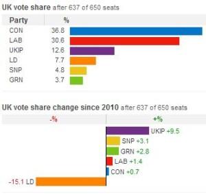 イギリス総選挙 得票率 得票伸び率
