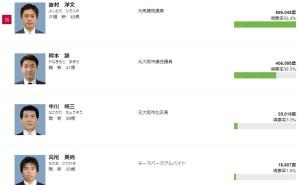 NHK 大阪市長選開票結果